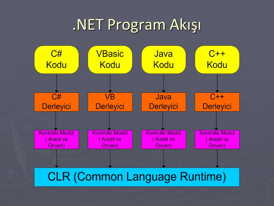 .NET Teknolojileri ► Windows Formları ve Konsol ► WEB Teknolojileri  ASP.NET  WEB Formları  WEB Hizmetleri (XML) ► SOAP (Simple Object Access Protocol) ► UDDI (Universal Description, Discovery and Integration) ► WSDL (Web Services Description Language) ► Veritabanı Teknolojileri  ADO.NET ► Ve diğerleri… 8