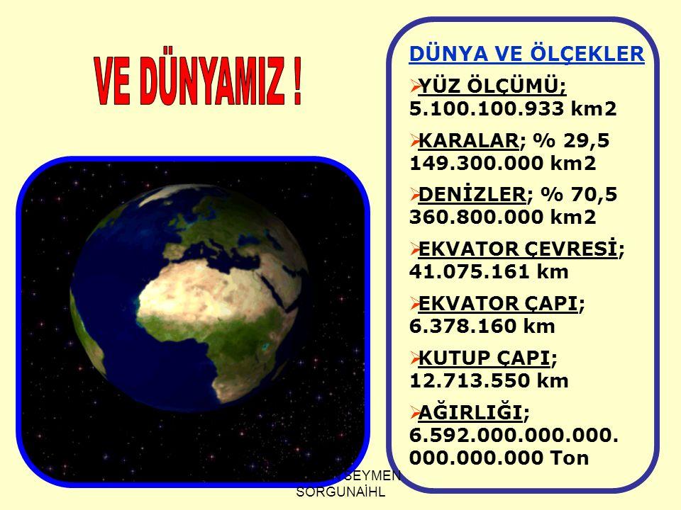 DÜNYA VE ÖLÇEKLER  YÜZ ÖLÇÜMÜ; 5.100.100.933 km2  KARALAR; % 29,5 149.300.000 km2  DENİZLER; % 70,5 360.800.000 km2  EKVATOR ÇEVRESİ; 41.075.161 k