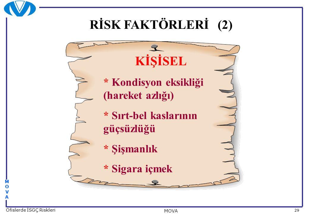29 Ofislerde İSGÇ Riskleri MOVA MOVAMOVAMOVAMOVA KİŞİSEL * Kondisyon eksikliği (hareket azlığı) * Sırt-bel kaslarının güçsüzlüğü * Şişmanlık * Sigara