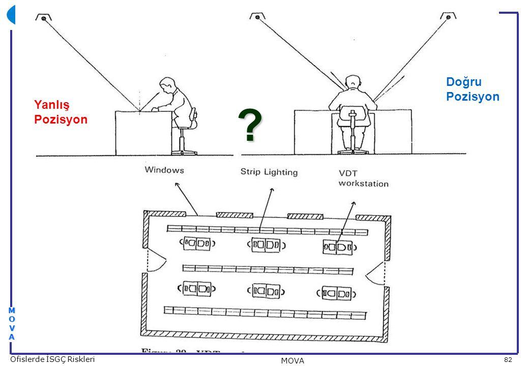 82 Ofislerde İSGÇ Riskleri MOVA MOVAMOVAMOVAMOVA ? Yanlış Pozisyon Doğru Pozisyon