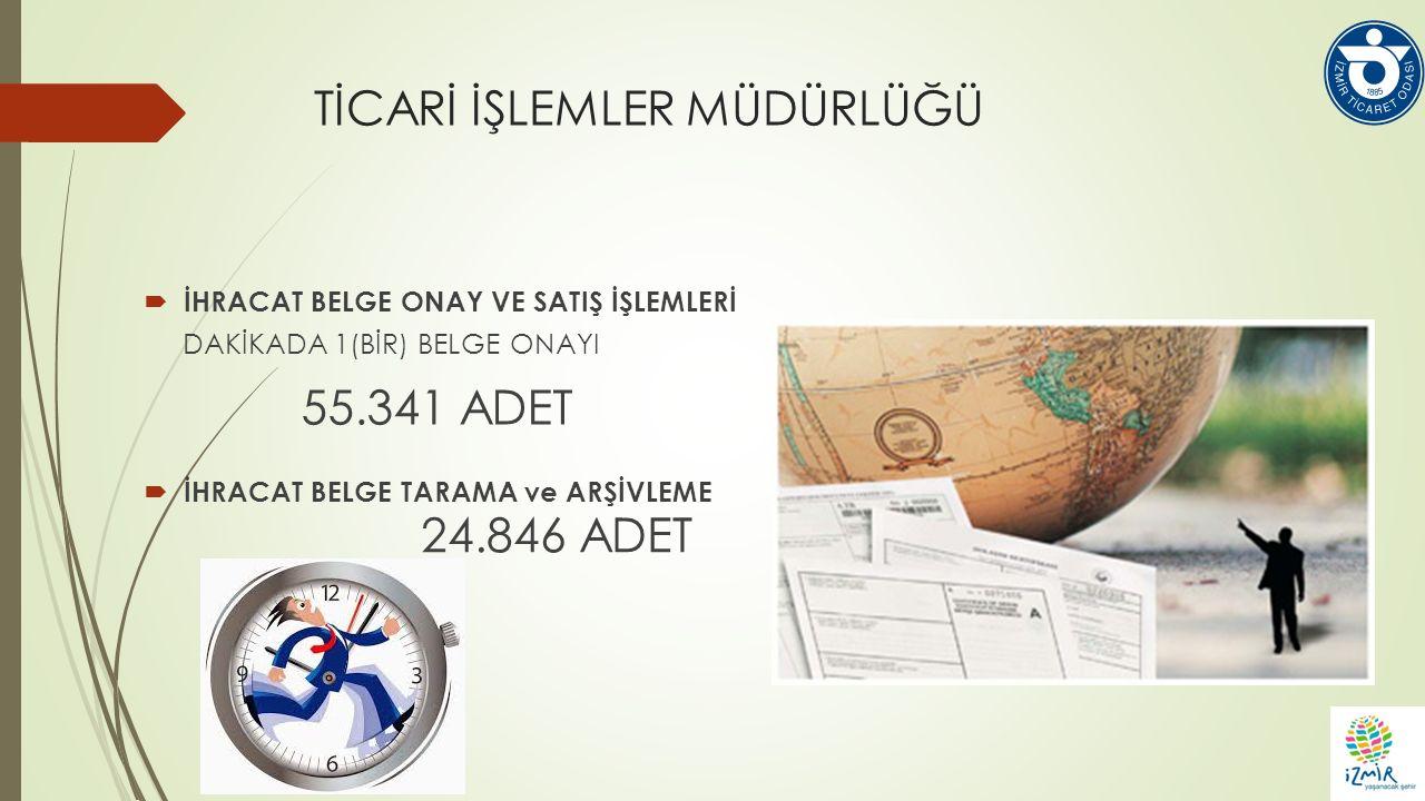 TİCARİ İŞLEMLER MÜDÜRLÜĞÜ  İHRACAT BELGE ONAY VE SATIŞ İŞLEMLERİ DAKİKADA 1(BİR) BELGE ONAYI  İHRACAT BELGE TARAMA ve ARŞİVLEME 24.846 ADET 55.341 ADET