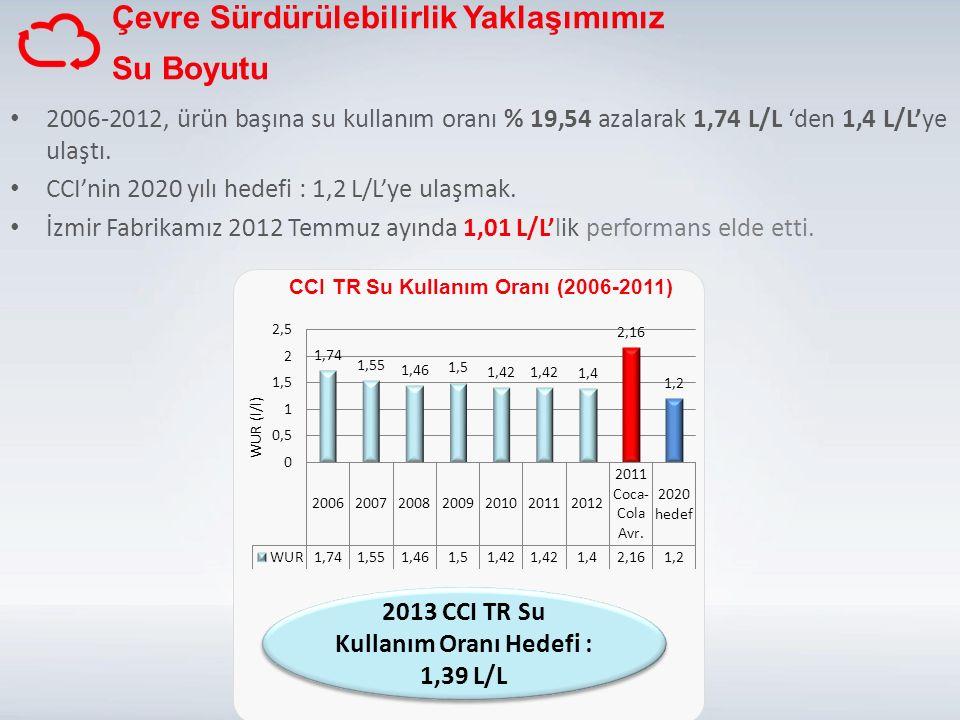 2006-2012, ürün başına su kullanım oranı % 19,54 azalarak 1,74 L/L 'den 1,4 L/L'ye ulaştı.