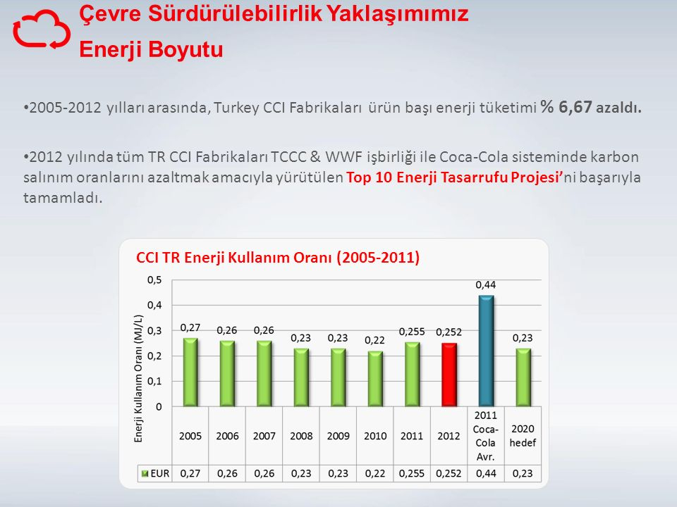 Çevre Sürdürülebilirlik Yaklaşımımız Enerji Boyutu 2005-2012 yılları arasında, Turkey CCI Fabrikaları ürün başı enerji tüketimi % 6,67 azaldı.