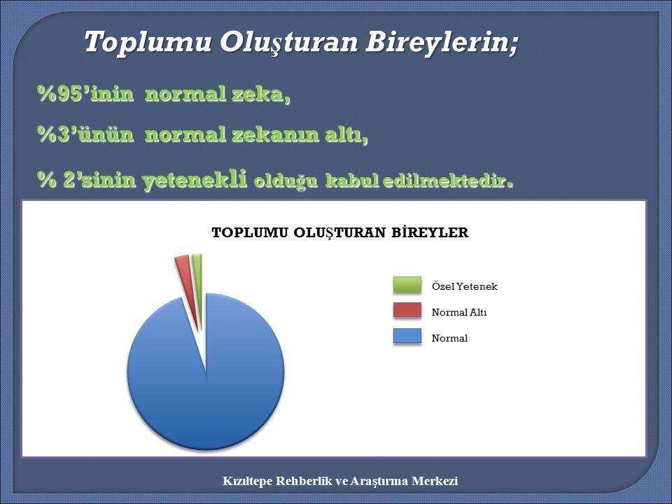 %95'inin normal zeka, %3'ünün normal zekanın altı, % 2'sinin yetenek li oldu ğ u kabul edilmektedir. Toplumu Oluşturan Bireylerin; Toplumu Oluşturan B
