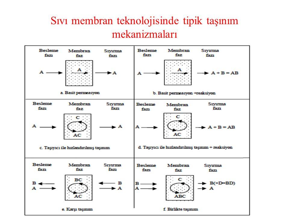 Sıvı membran destekleri seçilirken birkaç unsur göz önünde tutulmalıdır.