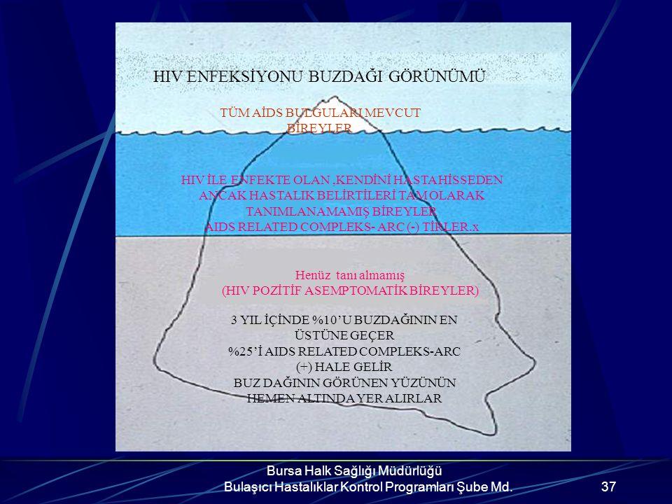 Bursa Halk Sağlığı Müdürlüğü Bulaşıcı Hastalıklar Kontrol Programları Şube Md.36 UNUTMAYIN!!! Alkol, uyuşturucu vb. kullanımı cinsel eşinizi seçmenizd