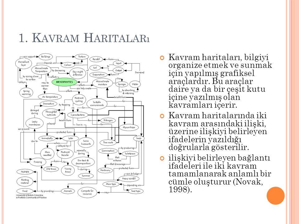 1. K AVRAM H ARITALARı Kavram haritaları, bilgiyi organize etmek ve sunmak için yapılmış grafiksel araçlardır. Bu araçlar daire ya da bir çeşit kutu i