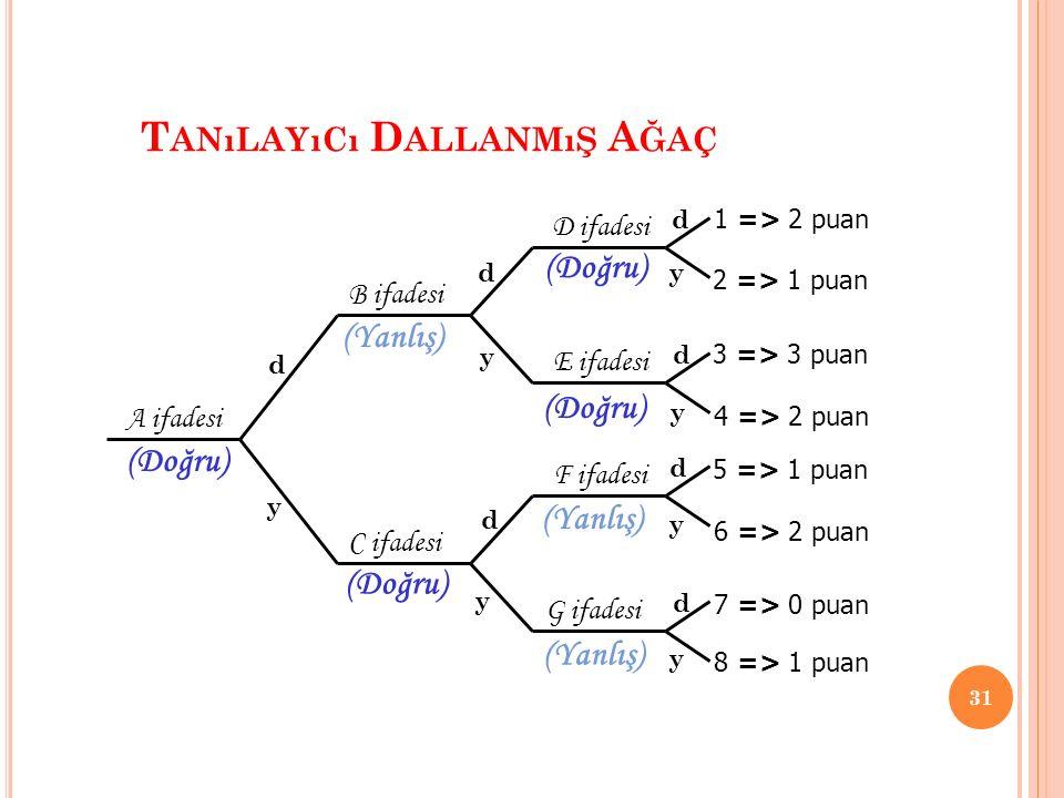 T ANıLAYıCı D ALLANMıŞ A ĞAÇ 31 A ifadesi B ifadesi C ifadesi D ifadesi E ifadesi F ifadesi G ifadesi d y d y d y d y d d d y y y 1 => 2 puan 2 => 1 p