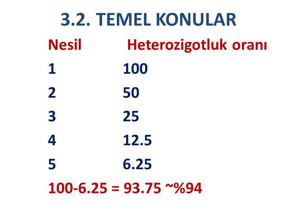 3.2. TEMEL KONULAR Nesil Heterozigotluk oranı 1100 250 325 412.5 56.25 100-6.25 = 93.75 ~%94