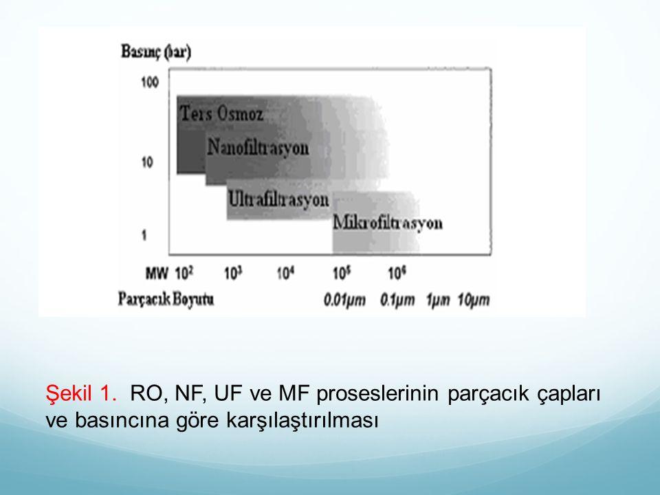 Şekil 1. RO, NF, UF ve MF proseslerinin parçacık çapları ve basıncına göre karşılaştırılması