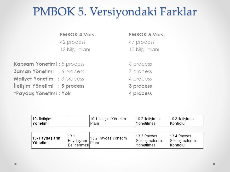 PMBOK 4.Vers.PMBOK 5.Vers. 42 process 47 process 12 bilgi alanı13 bilgi alanı Kapsam Yönetimi : 5 process6 process Zaman Yönetimi : 6 process7 process