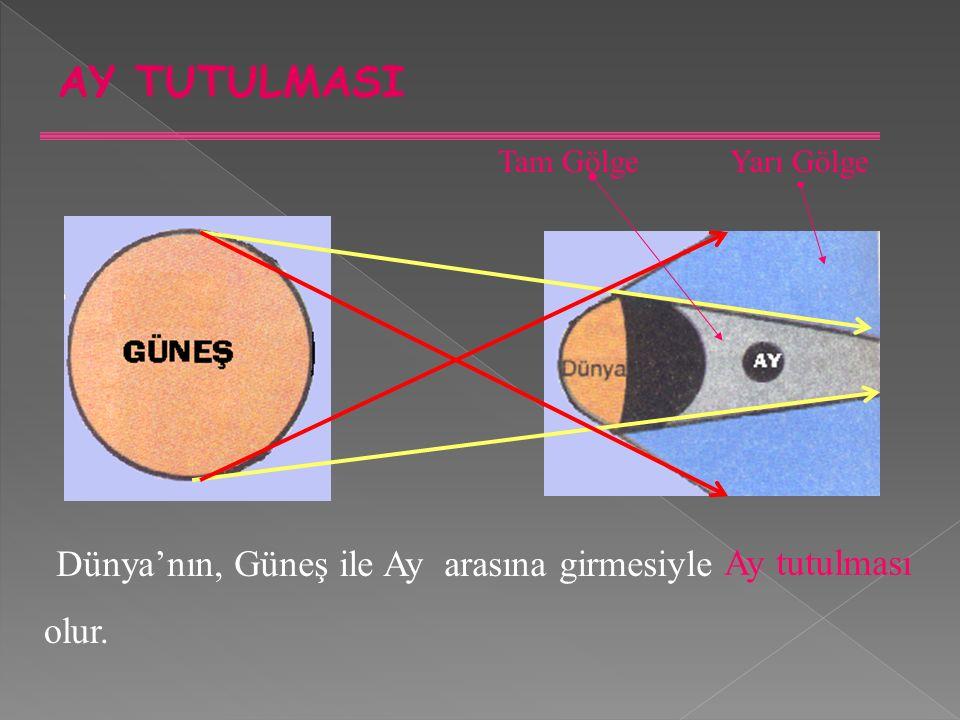 AY TUTULMASI Tam GölgeYarı Gölge Dünya'nın, Güneş ile Ay arasına girmesiyle Ay tutulması olur.