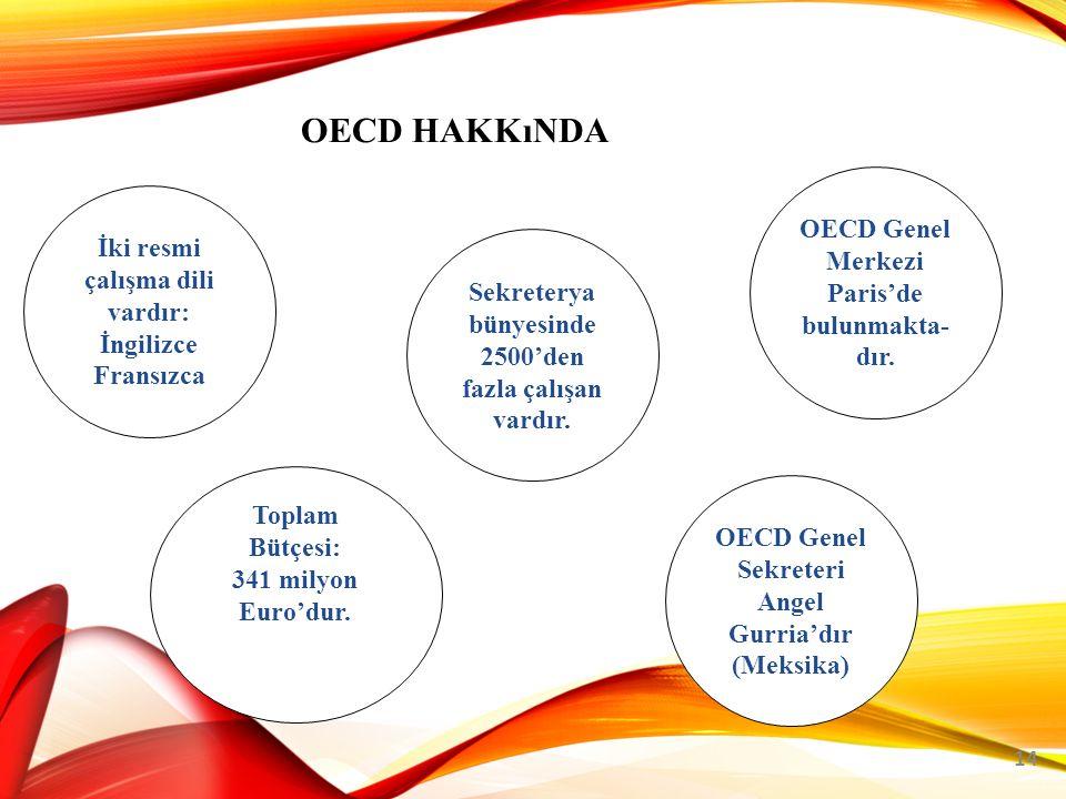 OECD HAKKıNDA 14 Toplam Bütçesi: 341 milyon Euro'dur.