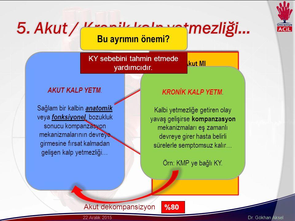 Dr. Gökhan Aksel22 Aralık 2015 AKUT KALP YETM.