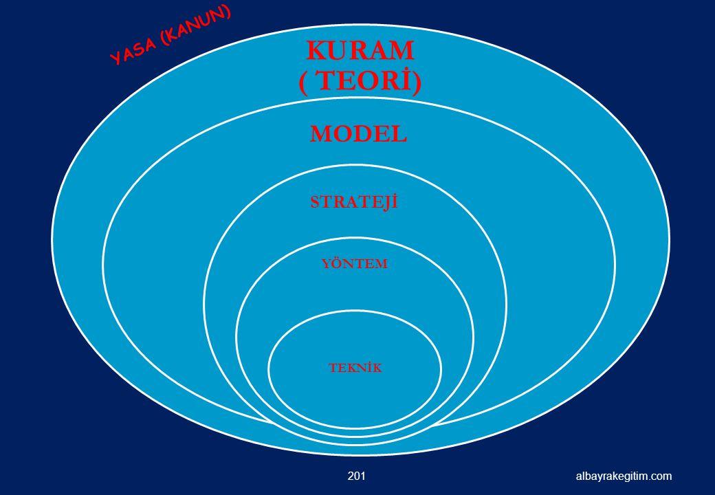 albayrakegitim.com KURAM ( TEORİ) MODEL STRATEJİ YÖNTEM TEKNİK 201 YASA (KANUN)