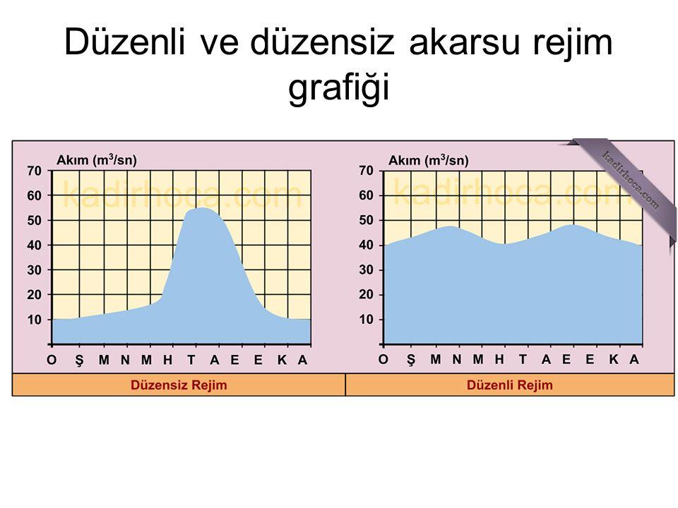Düzenli ve düzensiz akarsu rejim grafiği