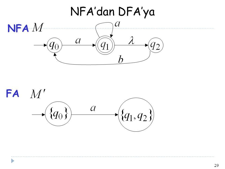 29 NFA'dan DFA'ya NFA FA