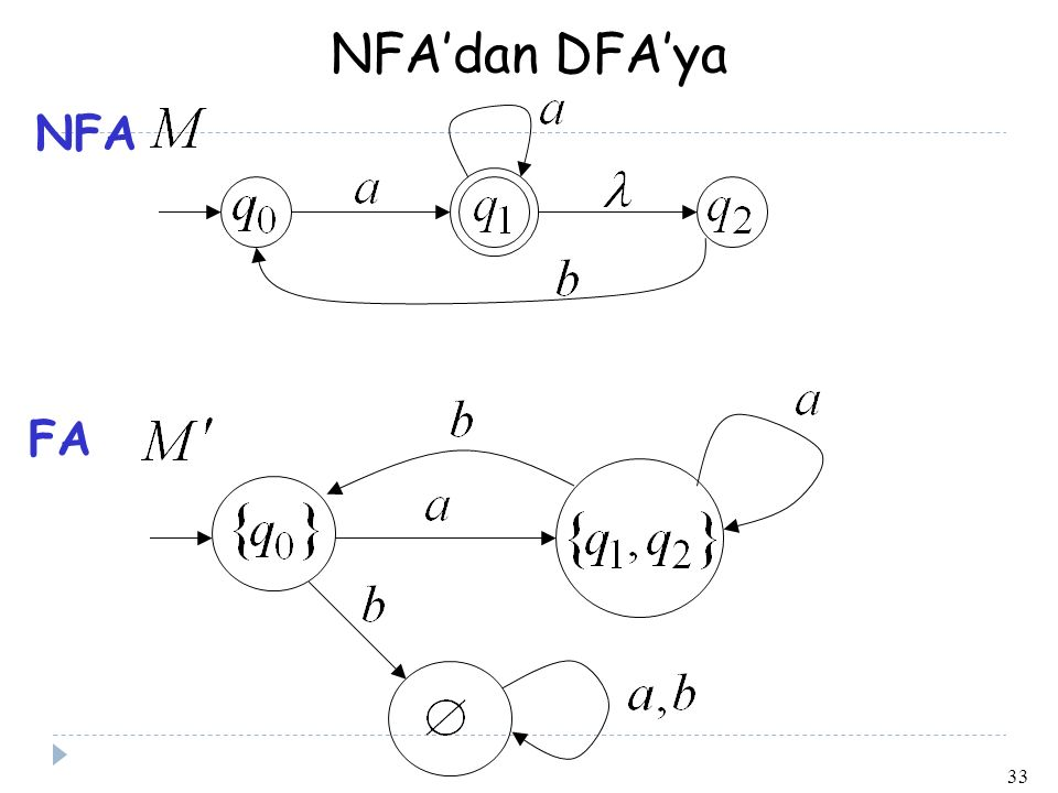 33 NFA'dan DFA'ya NFA FA