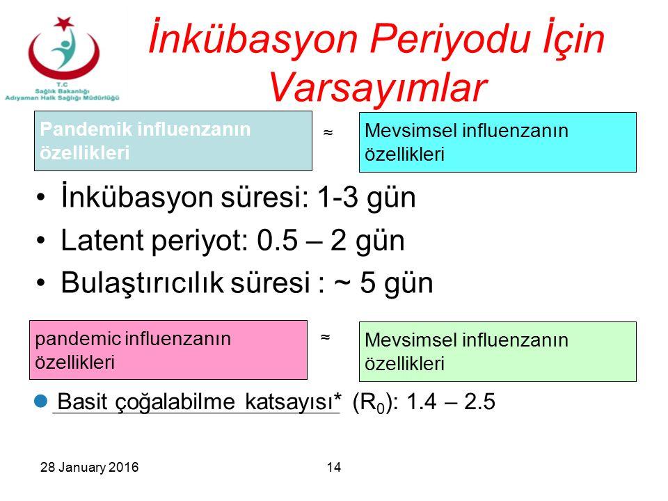 İnkübasyon Periyodu İçin Varsayımlar İnkübasyon süresi: 1-3 gün Latent periyot: 0.5 – 2 gün Bulaştırıcılık süresi : ~ 5 gün Pandemik influenzanın özel