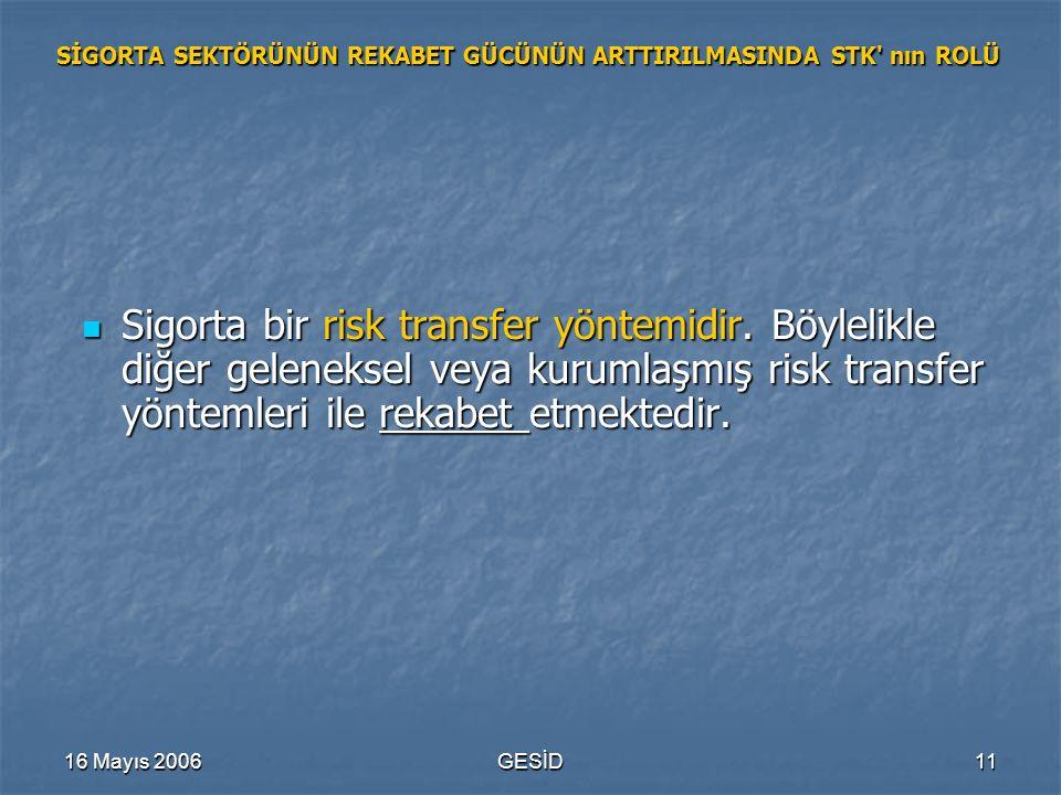 16 Mayıs 2006GESİD11 SİGORTA SEKTÖRÜNÜN REKABET GÜCÜNÜN ARTTIRILMASINDA STK' nın ROLÜ Sigorta bir risk transfer yöntemidir. Böylelikle diğer gelenekse