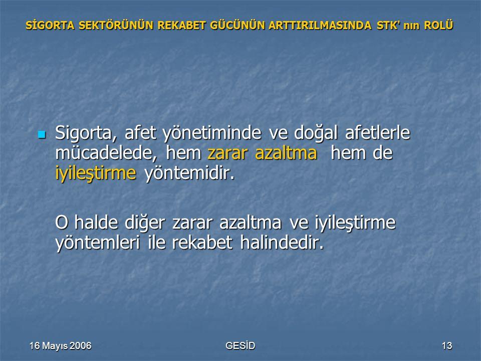 16 Mayıs 2006GESİD13 SİGORTA SEKTÖRÜNÜN REKABET GÜCÜNÜN ARTTIRILMASINDA STK' nın ROLÜ Sigorta, afet yönetiminde ve doğal afetlerle mücadelede, hem zar