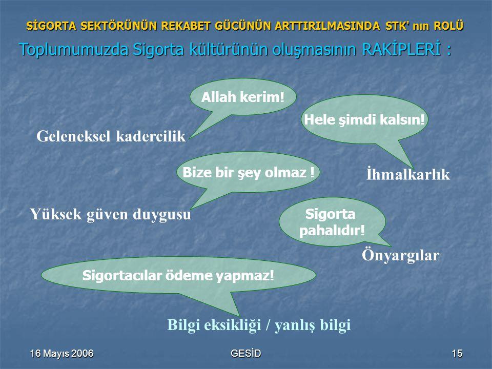 16 Mayıs 2006GESİD15 SİGORTA SEKTÖRÜNÜN REKABET GÜCÜNÜN ARTTIRILMASINDA STK' nın ROLÜ Toplumumuzda Sigorta kültürünün oluşmasının RAKİPLERİ : Geleneks