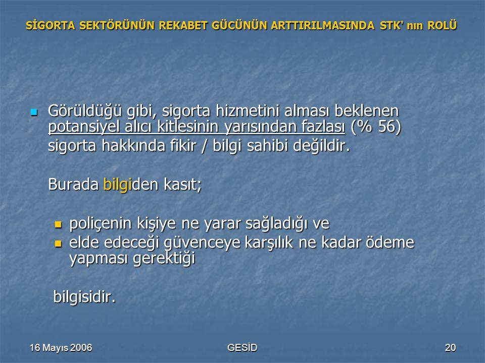 16 Mayıs 2006GESİD20 SİGORTA SEKTÖRÜNÜN REKABET GÜCÜNÜN ARTTIRILMASINDA STK' nın ROLÜ Görüldüğü gibi, sigorta hizmetini alması beklenen potansiyel alı
