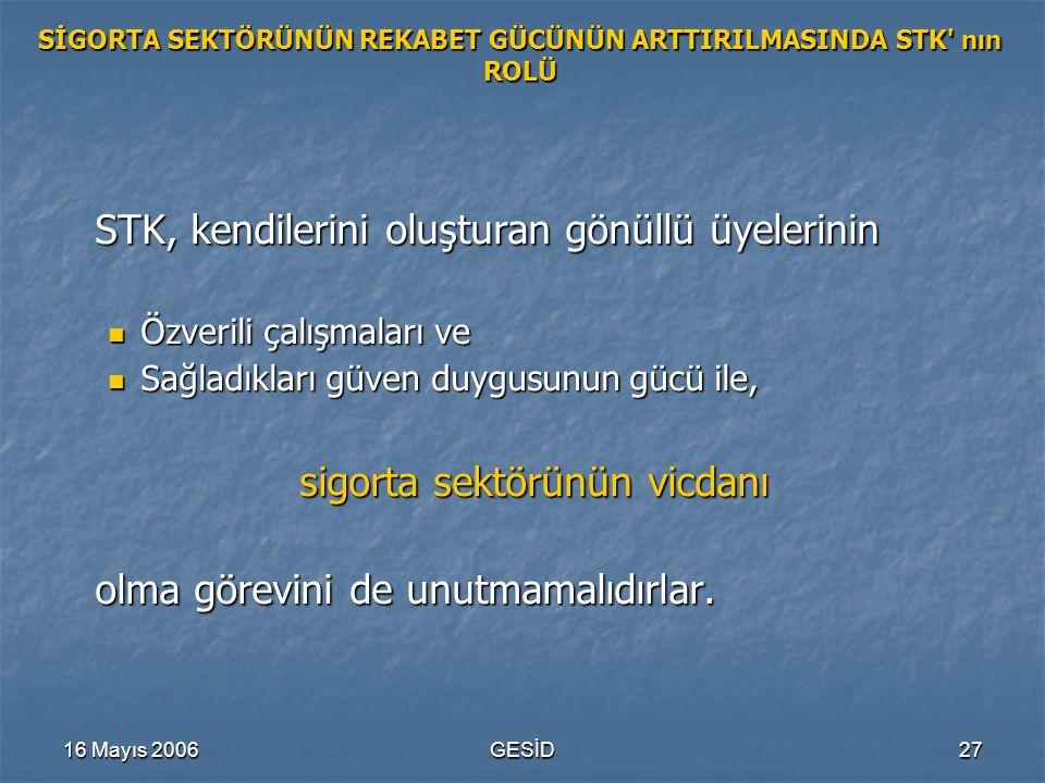16 Mayıs 2006GESİD27 SİGORTA SEKTÖRÜNÜN REKABET GÜCÜNÜN ARTTIRILMASINDA STK' nın ROLÜ STK, kendilerini oluşturan gönüllü üyelerinin Özverili çalışmala