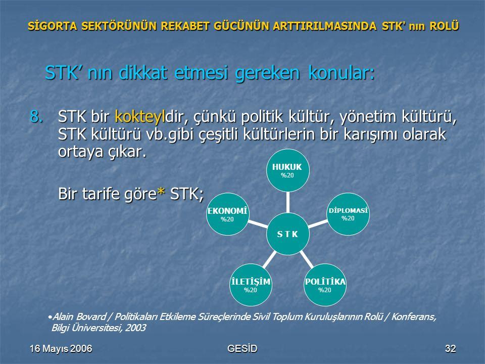 16 Mayıs 2006GESİD32 SİGORTA SEKTÖRÜNÜN REKABET GÜCÜNÜN ARTTIRILMASINDA STK' nın ROLÜ STK' nın dikkat etmesi gereken konular: STK' nın dikkat etmesi g