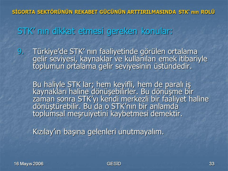 16 Mayıs 2006GESİD33 SİGORTA SEKTÖRÜNÜN REKABET GÜCÜNÜN ARTTIRILMASINDA STK nın ROLÜ STK' nın dikkat etmesi gereken konular: 9.Türkiye'de STK' nın faaliyetinde görülen ortalama gelir seviyesi, kaynaklar ve kullanılan emek itibariyle toplumun ortalama gelir seviyesinin üstündedir.