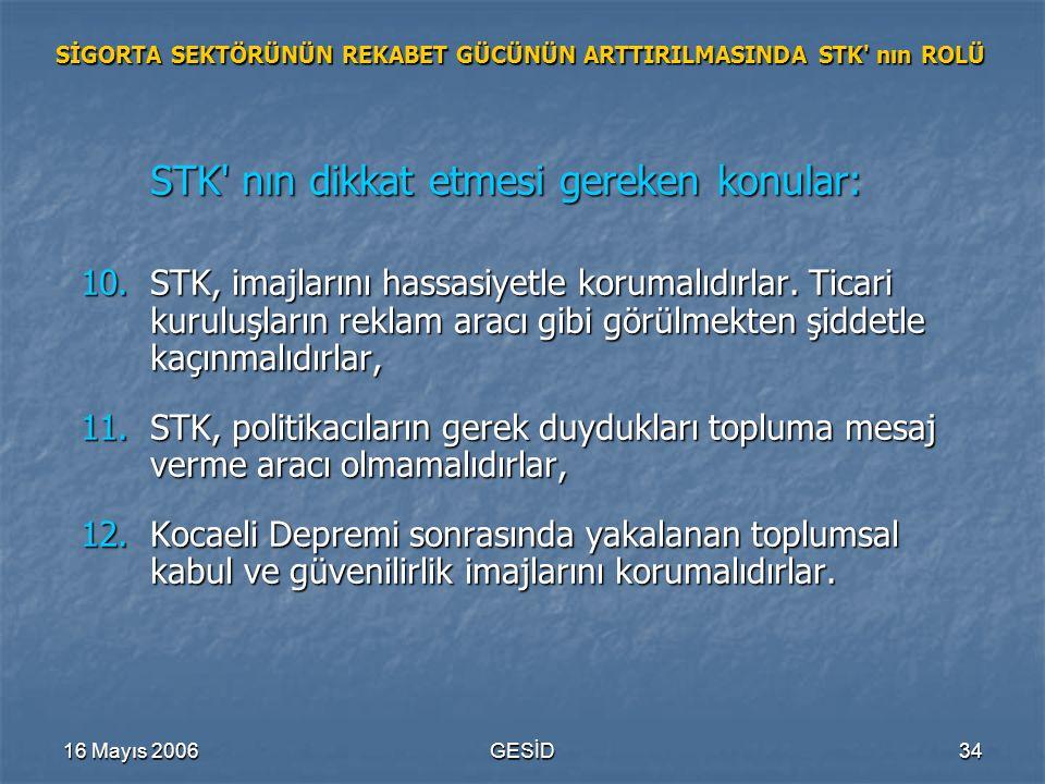 16 Mayıs 2006GESİD34 SİGORTA SEKTÖRÜNÜN REKABET GÜCÜNÜN ARTTIRILMASINDA STK nın ROLÜ STK nın dikkat etmesi gereken konular: 10.STK, imajlarını hassasiyetle korumalıdırlar.