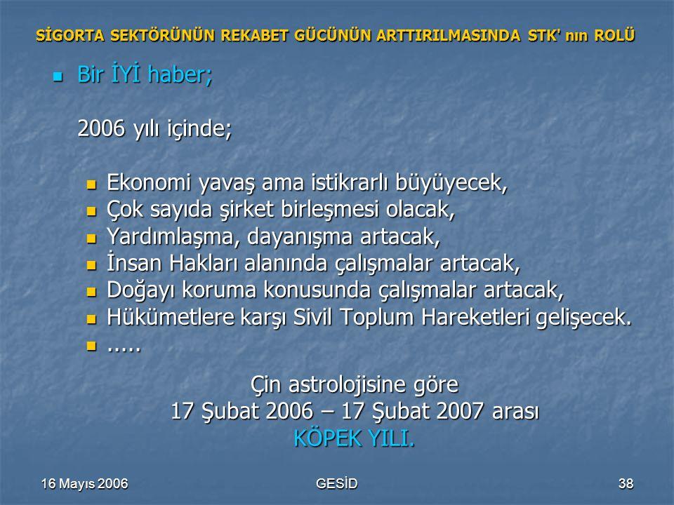 16 Mayıs 2006GESİD38 SİGORTA SEKTÖRÜNÜN REKABET GÜCÜNÜN ARTTIRILMASINDA STK' nın ROLÜ Bir İYİ haber; Bir İYİ haber; 2006 yılı içinde; Ekonomi yavaş am