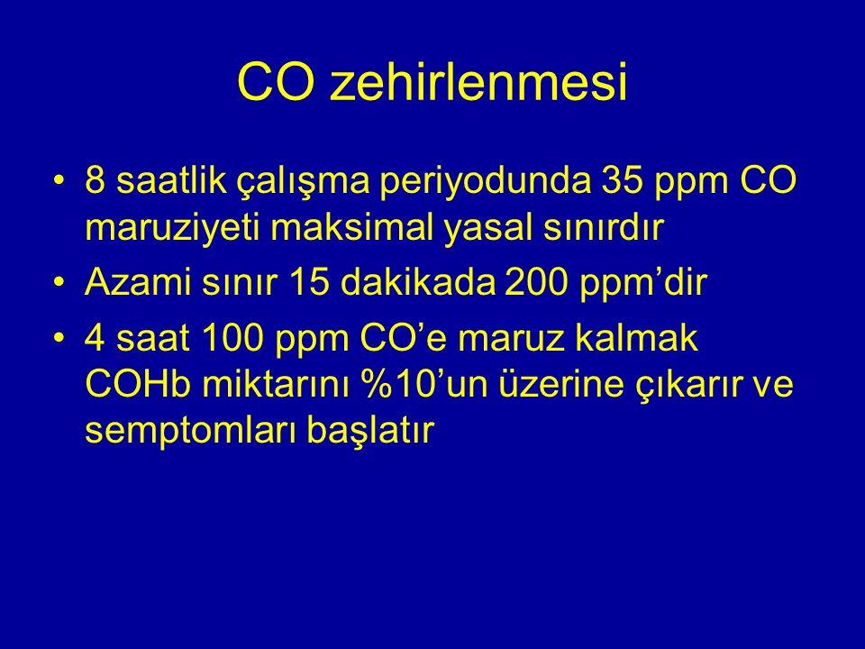 CO zehirlenmesi 8 saatlik çalışma periyodunda 35 ppm CO maruziyeti maksimal yasal sınırdır Azami sınır 15 dakikada 200 ppm'dir 4 saat 100 ppm CO'e mar