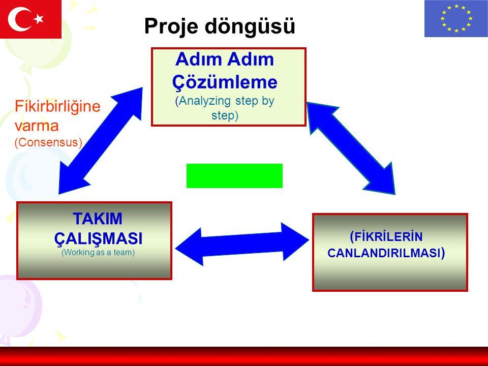 Proje döngüsü Adım Adım Çözümleme (Analyzing step by step) ( FİKRİLERİN CANLANDIRILMASI ) TAKIM ÇALIŞMASI (Working as a team) Fikirbirliğine varma (Consensus)