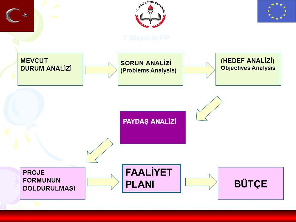 PAYDAŞ ANALİZİ SORUN ANALİZİ (Problems Analysis) (HEDEF ANALİZİ) Objectives Analysis PROJE FORMUNUN DOLDURULMASI FAALİYET PLANI BÜTÇE 7 Steps in PP MEVCUT DURUM ANALİZİ