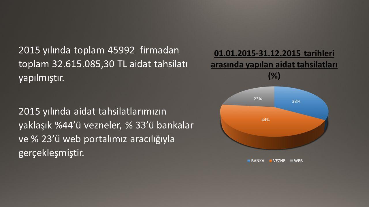 2015 yılında toplam 45992 firmadan toplam 32.615.085,30 TL aidat tahsilatı yapılmıştır. 2015 yılında aidat tahsilatlarımızın yaklaşık %44'ü vezneler,