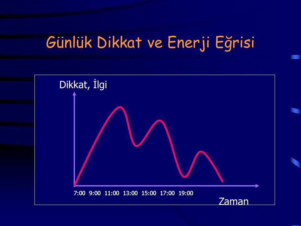 Günlük Dikkat ve Enerji Eğrisi Dikkat, İlgi Zaman 7:00 9:00 11:00 13:00 15:00 17:00 19:00
