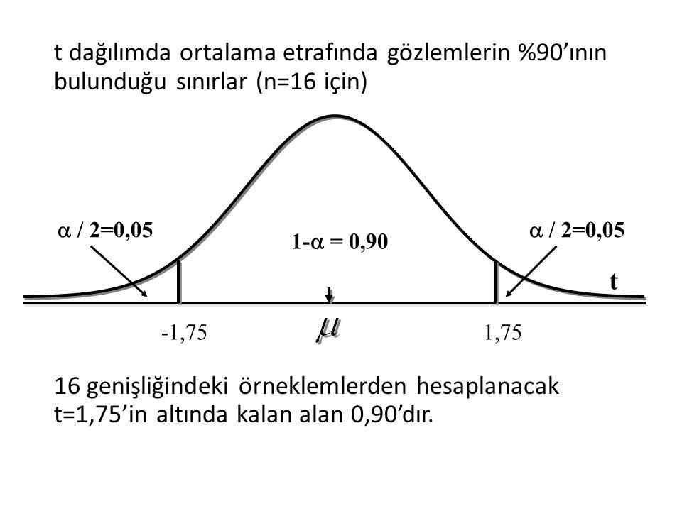t dağılımda ortalama etrafında gözlemlerin %90'ının bulunduğu sınırlar (n=16 için) 16 genişliğindeki örneklemlerden hesaplanacak t=1,75'in altında kal