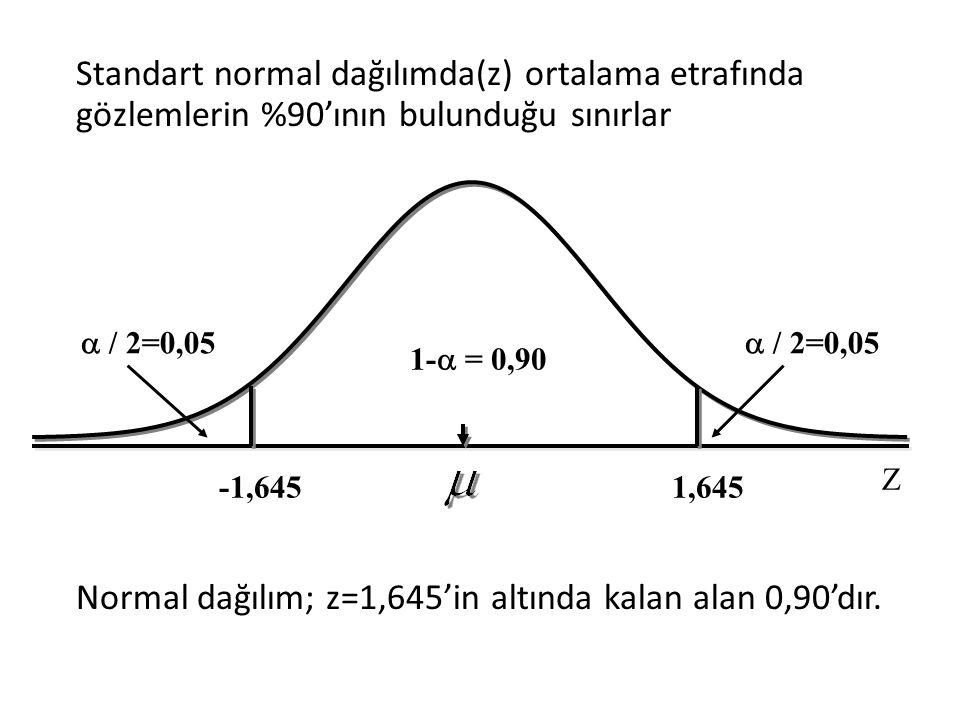 Standart normal dağılımda(z) ortalama etrafında gözlemlerin %90'ının bulunduğu sınırlar Normal dağılım; z=1,645'in altında kalan alan 0,90'dır.  / 2=