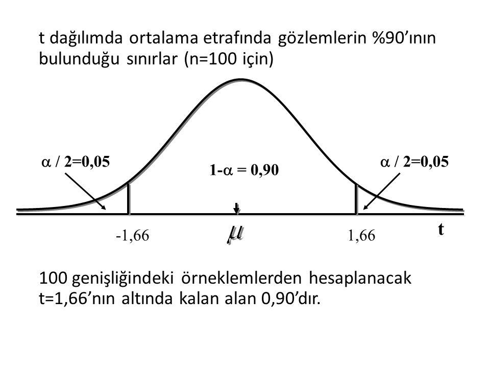 t dağılımda ortalama etrafında gözlemlerin %90'ının bulunduğu sınırlar (n=100 için) 100 genişliğindeki örneklemlerden hesaplanacak t=1,66'nın altında