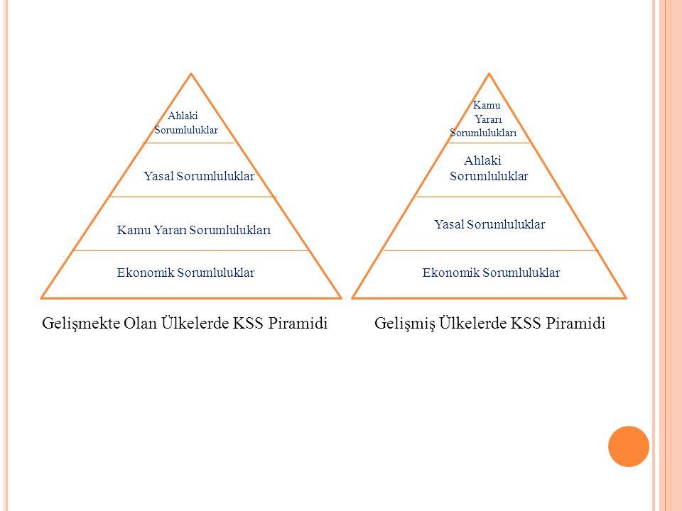 Ahlaki Sorumluluklar Yasal Sorumluluklar Kamu Yararı Sorumlulukları Ekonomik Sorumluluklar Gelişmekte Olan Ülkelerde KSS Piramidi Ahlaki Sorumluluklar