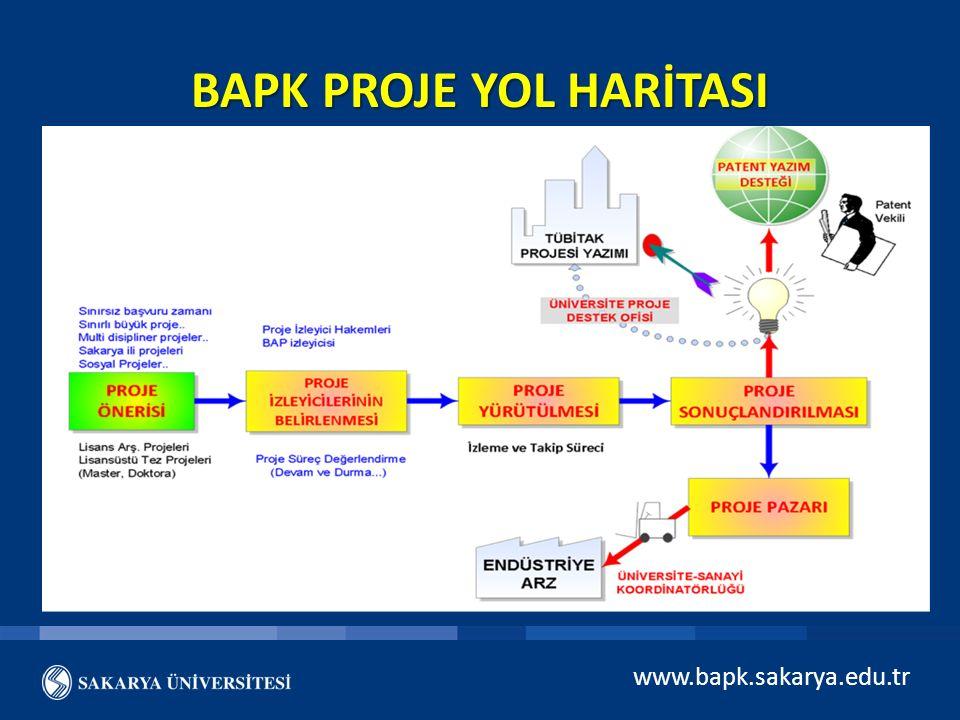 2012-2013-2014-2015 Proje Sayıları www.bapk.sakarya.edu.tr Proje Türü2012201320142015 BAP109857518 TEZ1749314898 LİBAP029460 TUBİTAK33922 (?) SANTEZ0350 AB850 GÜBAP (Güdümlü BAP) 15010 AGEP (Altyapı Geliştirme Projesi) 0010 Diğer Projeler (MARKA,UDP,vb.) 0245