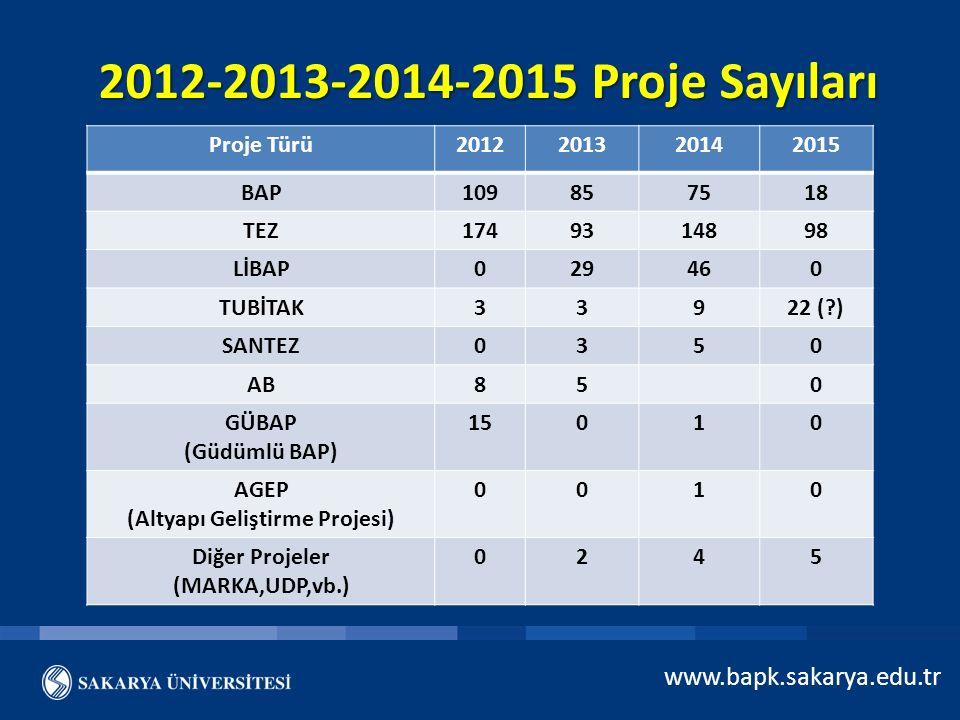 2012-2013-2014-2015 Proje Sayıları www.bapk.sakarya.edu.tr Proje Türü2012201320142015 BAP109857518 TEZ1749314898 LİBAP029460 TUBİTAK33922 (?) SANTEZ03