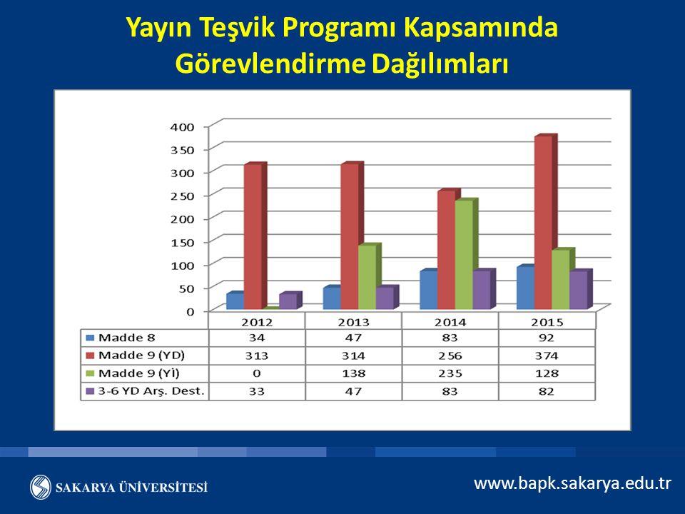 www.bapk.sakarya.edu.tr Yayın Teşvik Programı Kapsamında MADDE 7