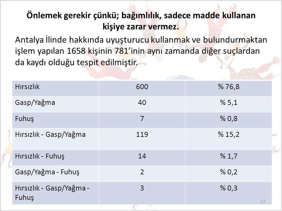 Antalya İlinde hakkında uyuşturucu kullanmak ve bulundurmaktan işlem yapılan 1658 kişinin 781'inin aynı zamanda diğer suçlardan da kaydı olduğu tespit