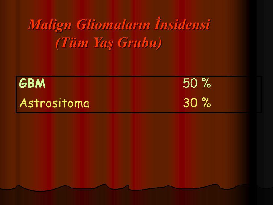 Malign Gliomaların İnsidensi (Tüm Yaş Grubu) GBM50 % Astrositoma 30 %