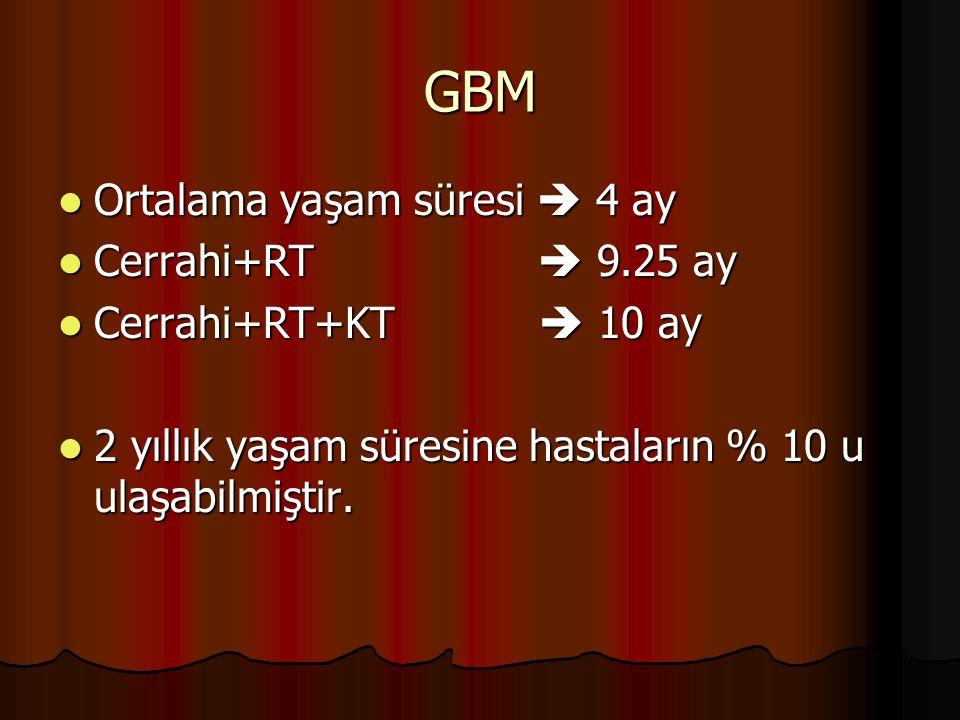 GBM Ortalama yaşam süresi  4 ay Ortalama yaşam süresi  4 ay Cerrahi+RT  9.25 ay Cerrahi+RT  9.25 ay Cerrahi+RT+KT  10 ay Cerrahi+RT+KT  10 ay 2