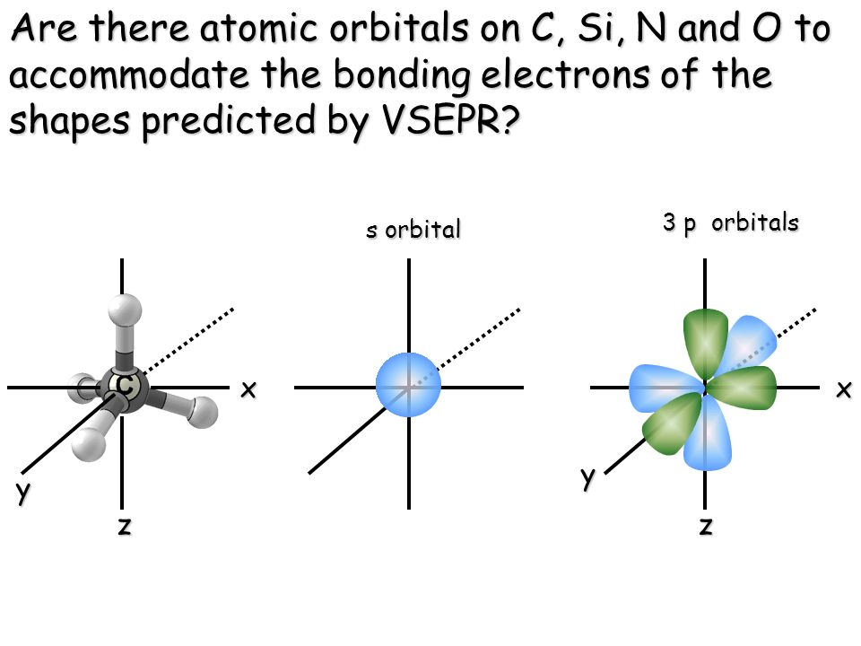 Are there atomic orbitals on C, Si, N and O to accommodate the bonding electrons of the shapes predicted by VSEPR.