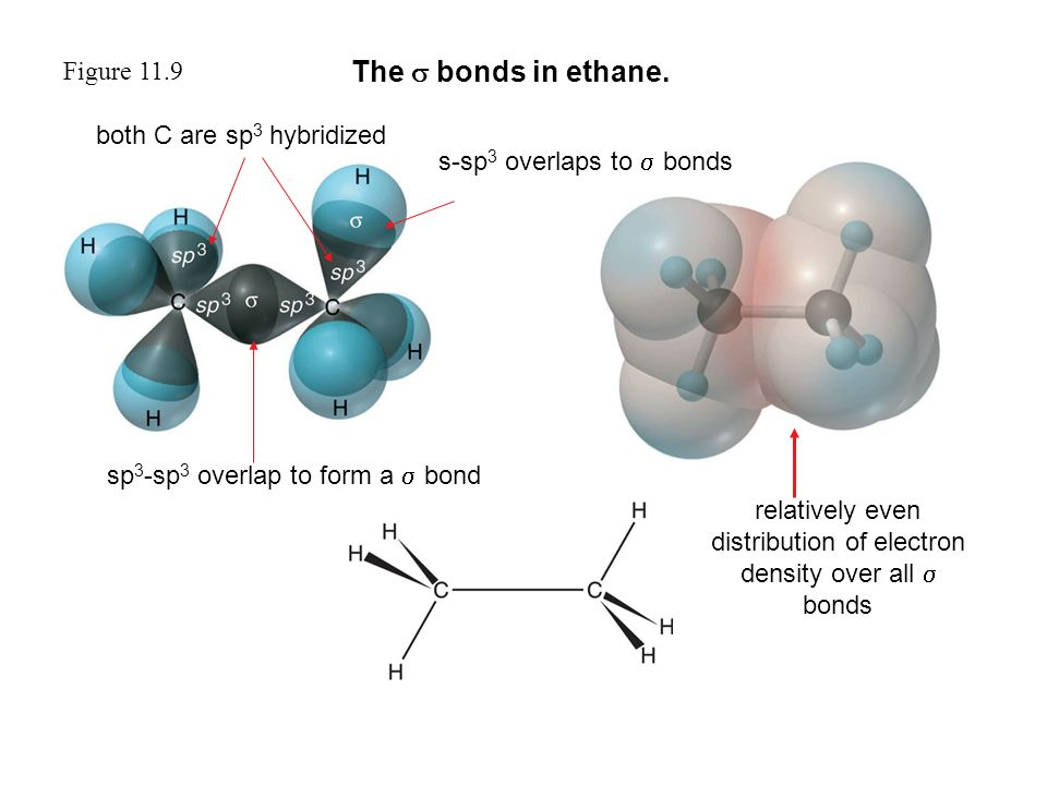 Figure 11.9 The  bonds in ethane.