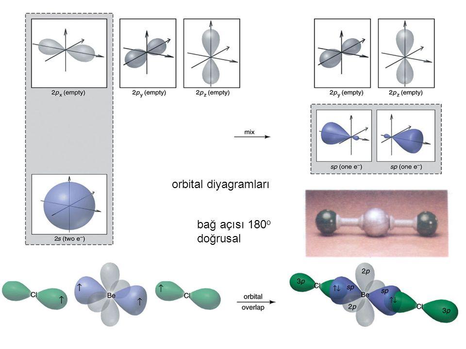 orbital diyagramları bağ açısı 180 o doğrusal